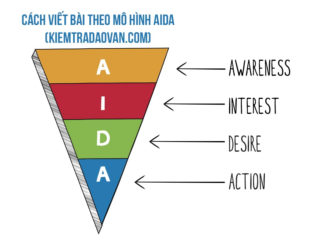 Công thức viết bài chuẩn Seo theo mô hình AIDA, mẹo lên top 1