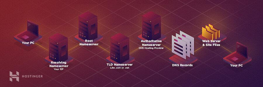 DNS hoạt động như thế nào