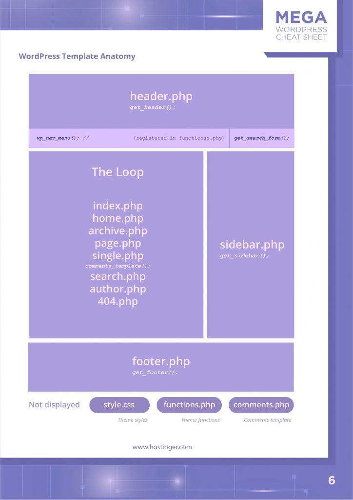 WordPress template anatomy