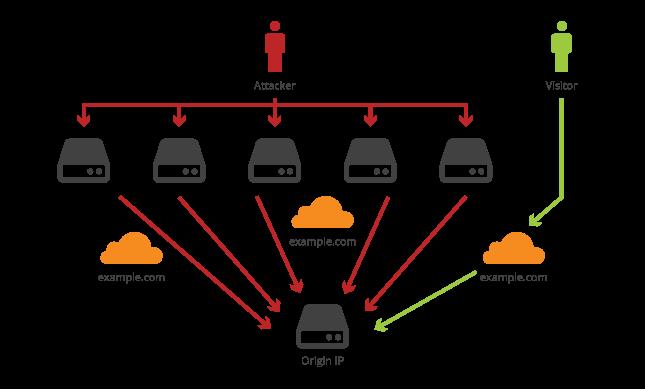 mô tả cloudflare chống ddos