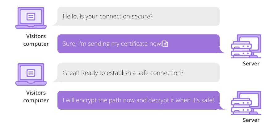 thiết lập kết nối an toàn với server